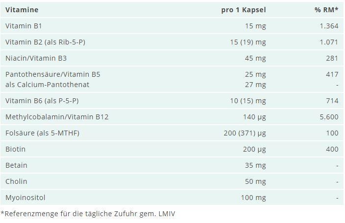 inhalt-vitaminB